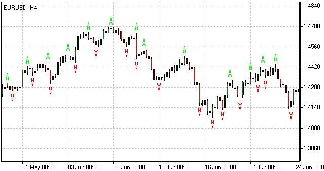 Fractal trading system 4