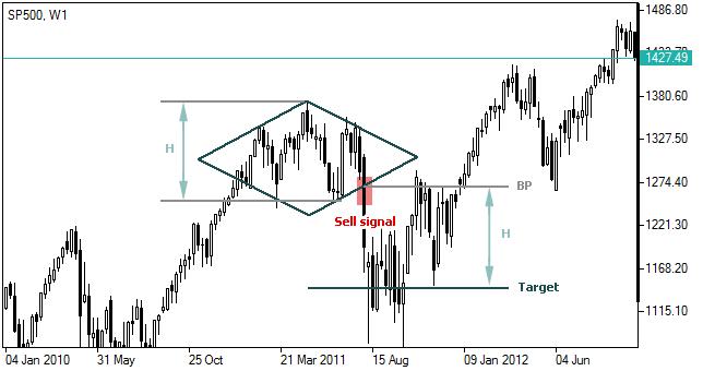 123 mystery chart pattern forex strategy