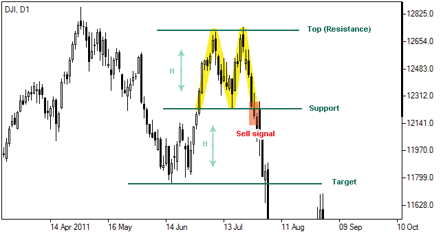 Forex double bottom indicator