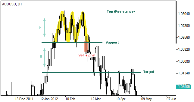 Forex t&s