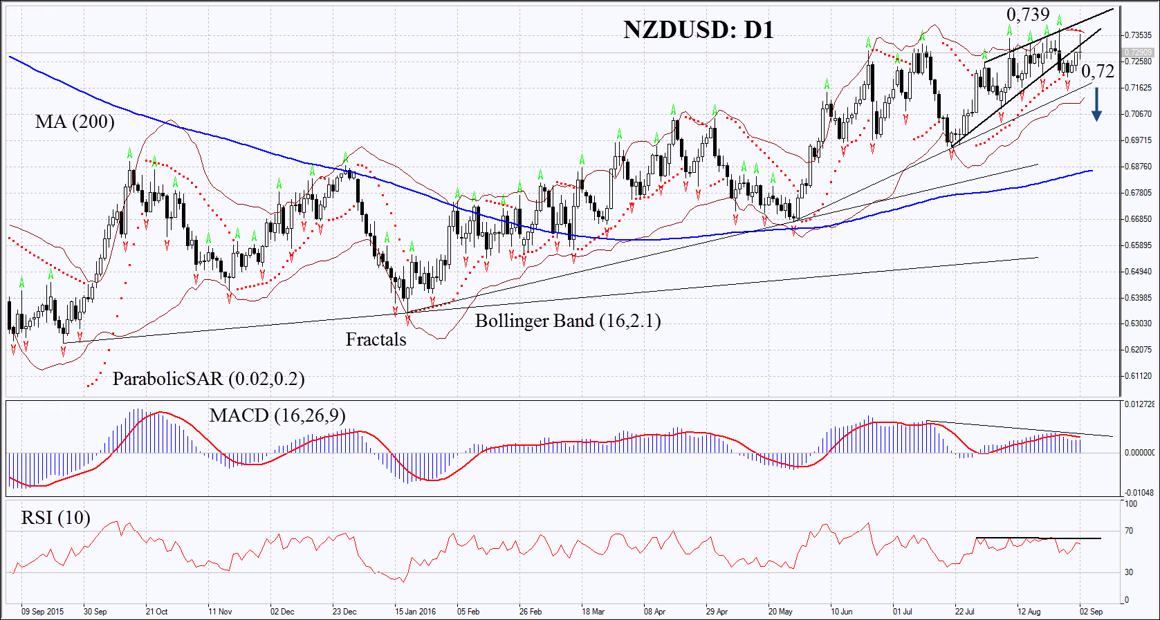 Forex trend limited new zealand