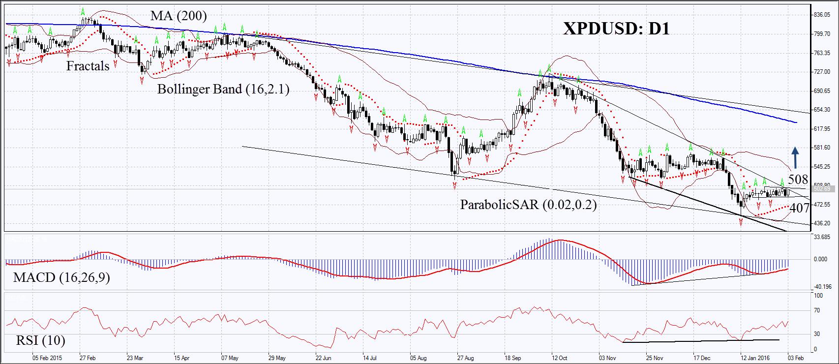 XPDUSD