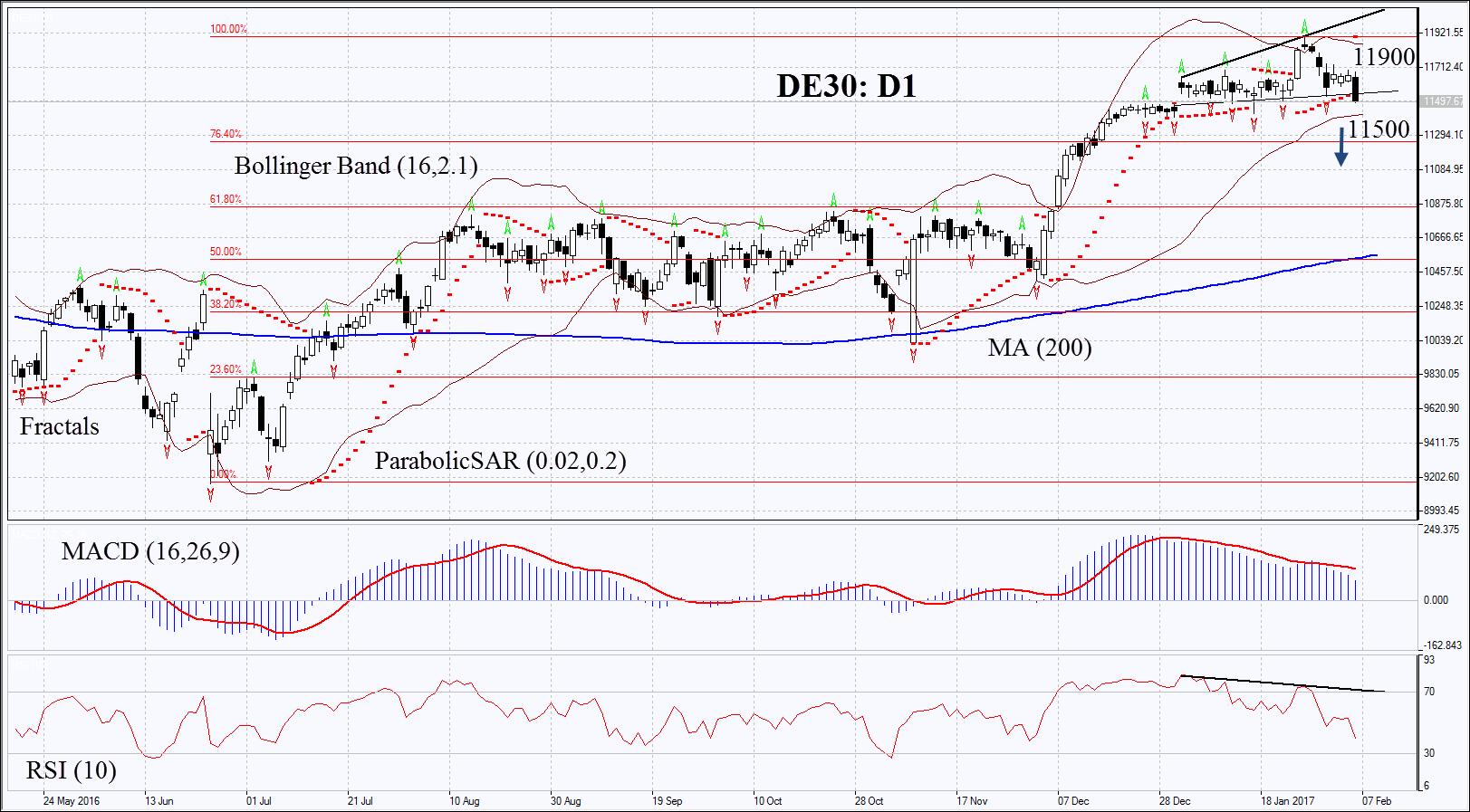 "German DAX index: Technical Analysis – ""Diesel scandal"" of"
