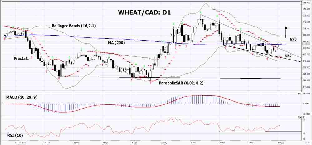 WHEAT/CAD