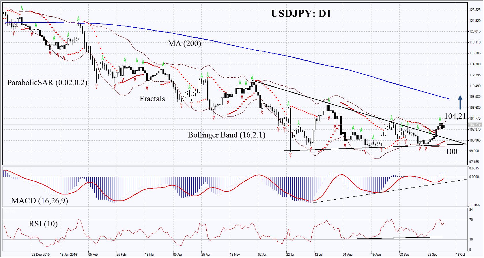 Forex dollar yen chart