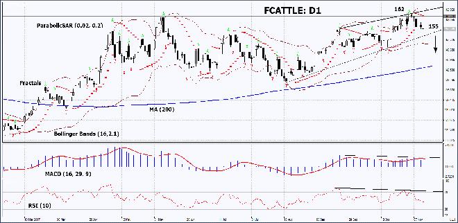 FCATTLE