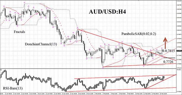 technical-analysis-charts-aud-usd