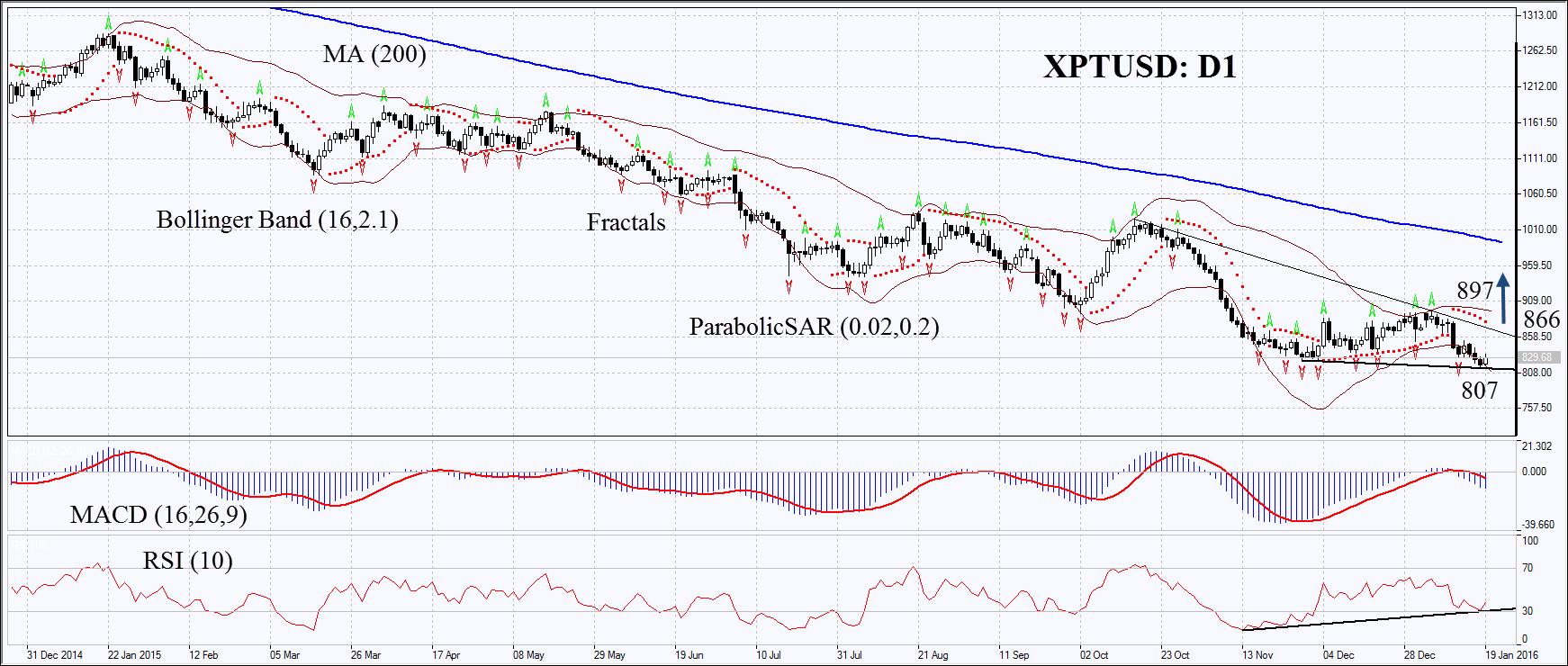 XPTUSD