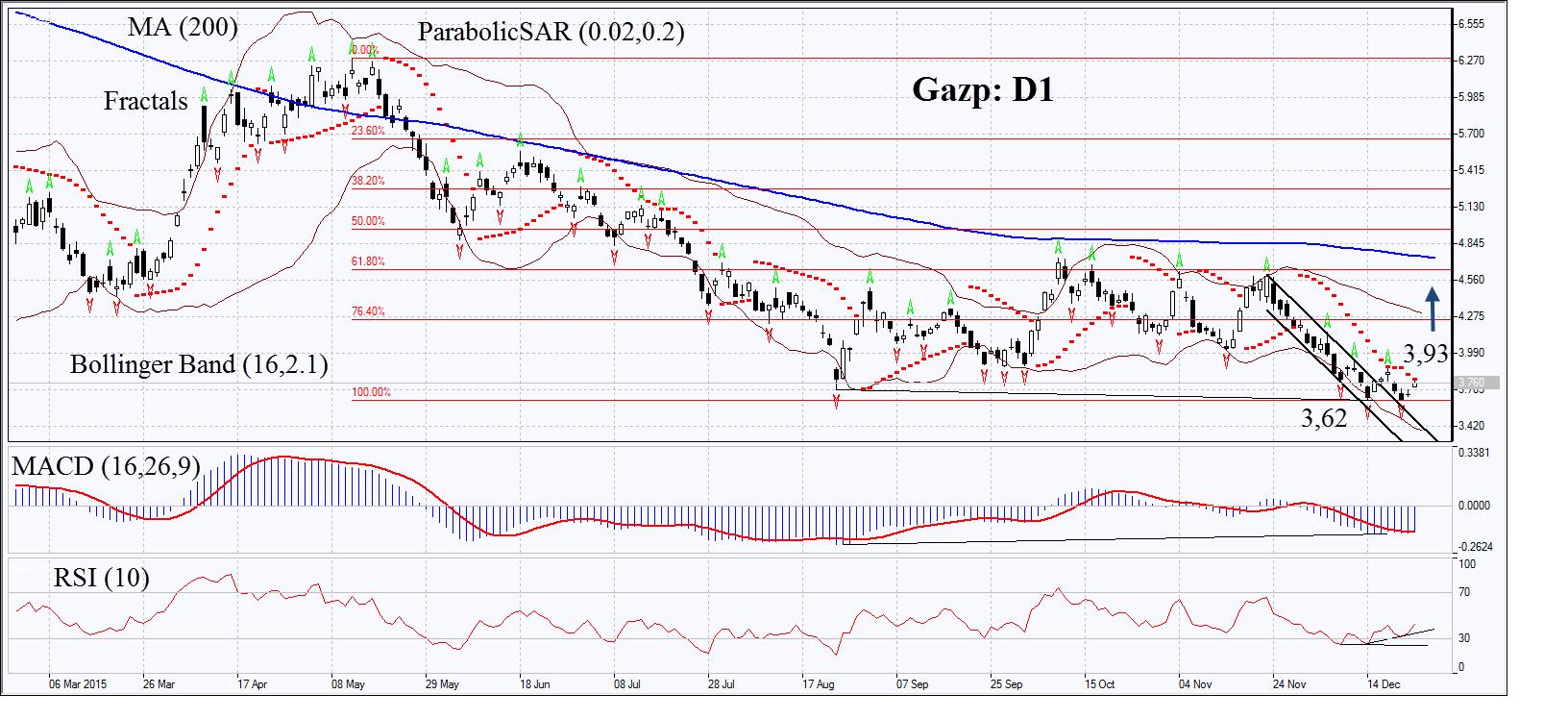 Forex газпром forex exit indicator