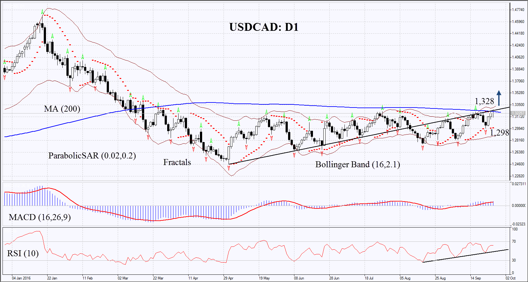 Forex us canadian dollar