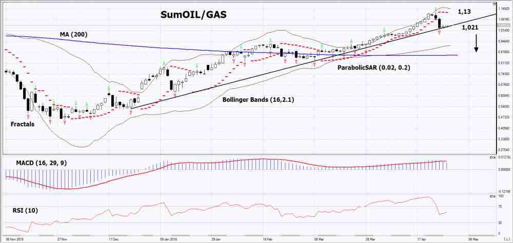SumOIL/GAS