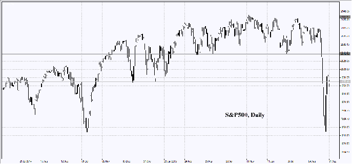 s&p500-daily-chart-31-08-2015