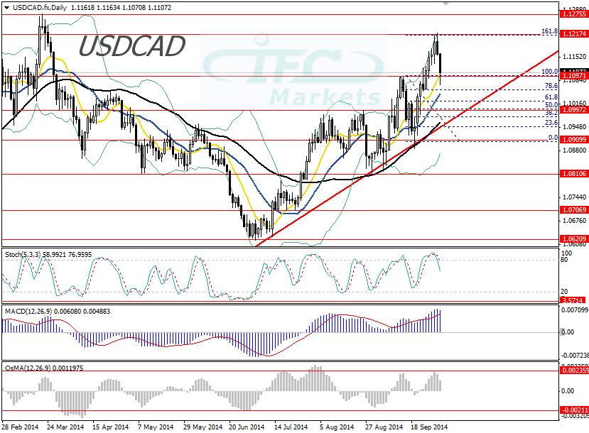 US dollar against the Canadian dollar