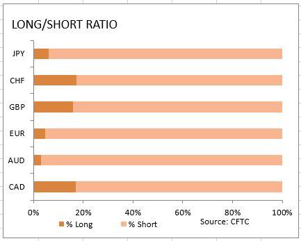 market-sentiment-ratio-long-short-positions