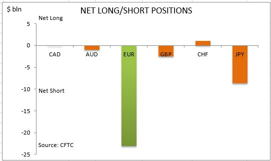 commitment-of-traders-net-long-short