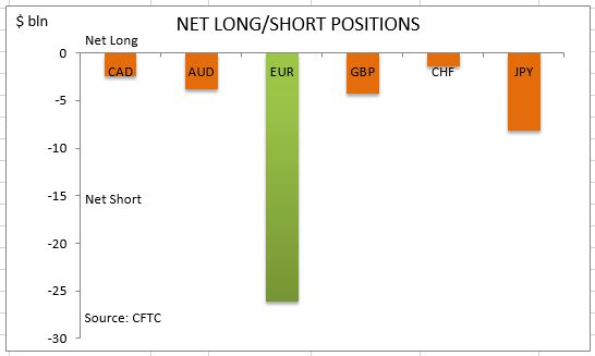 commitment-of-traders-net-long-short