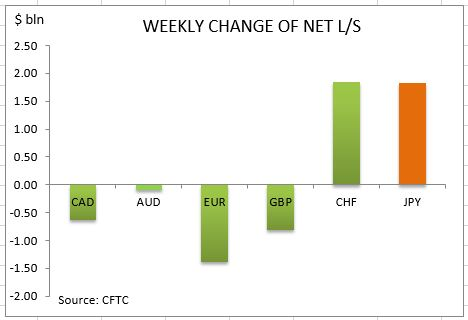 commitment-of-traders-weekly-change