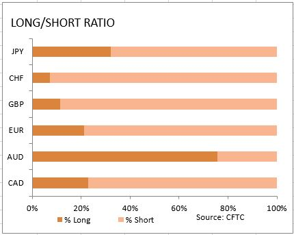 market sentiment ratio long short positions