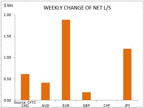 commitment of traders weekly change