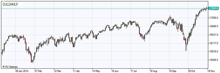 dji-chart-daily-market-overview