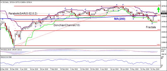 DJI returns above MA(200) 06/07/2019 Technical Analysis IFC Markets chart