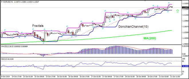EURUSD rising above MA(200)