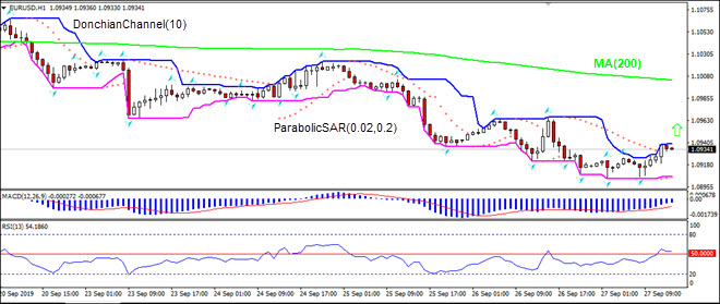EURUSD rising toward MA(200)