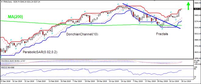 FR40 rises above MA(200) 06/20/2019 Technical Analysis IFC Markets chart