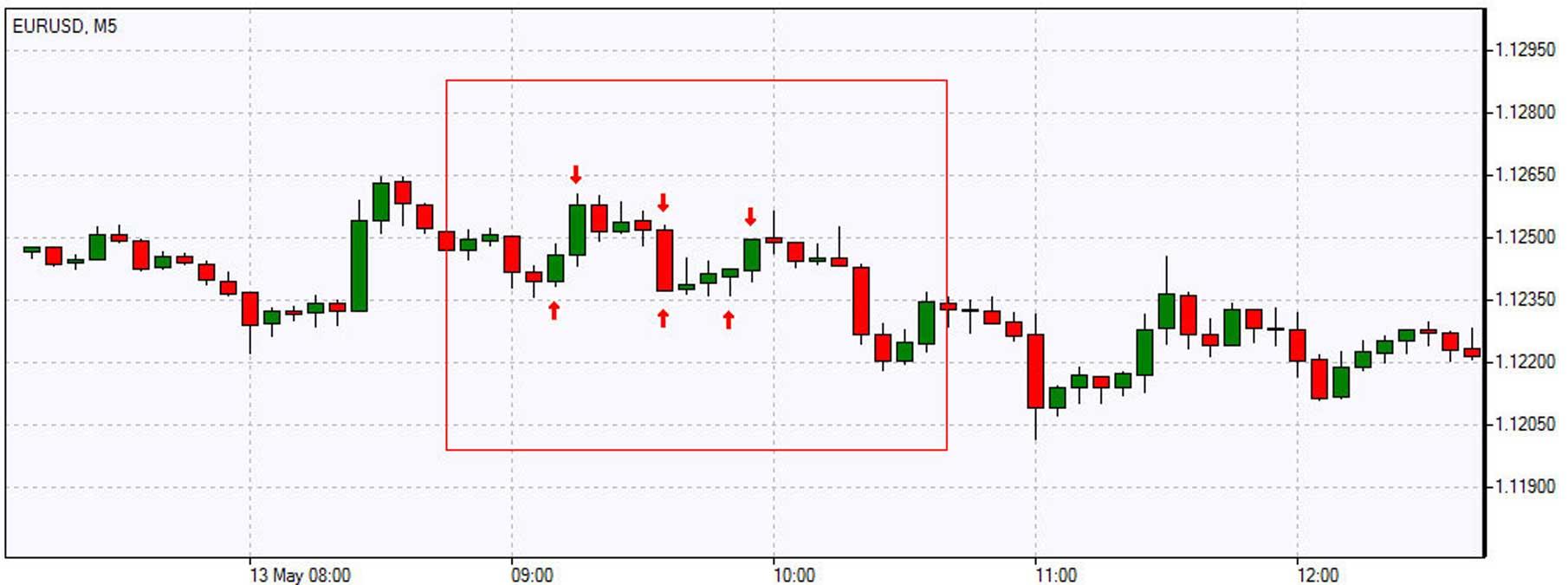 Bid ask trading strategies