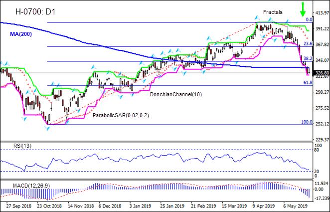 H-0700 breached below MA(200) 05/24/2019 Technical Analysis IFC Markets chart