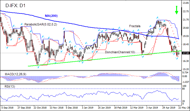 IFX breached support line below MA(200) 05/23/2019 Technical Analysis IFC Markets chart