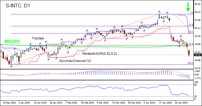 INTC is falling below MA(200) 05/10/2019 Technical Analysis IFC Markets chart