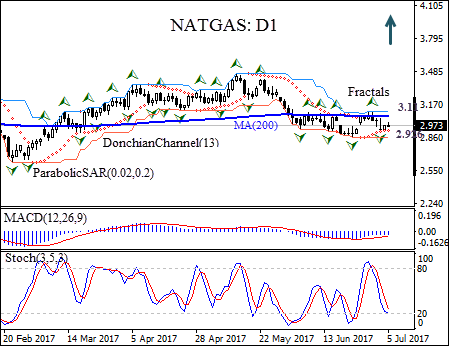 an analysis of the use of natural gas in the us Researching delta natural gas (nasdaq:dgas) stock  delta natural gas stock price, news, & analysis  united states the utilities provider can be reached via .