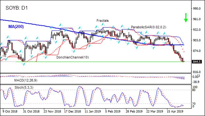 Soybean is falling below MA(200) 05/01/2019 Technical Analysis IFC Markets chart