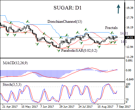 Sugar price