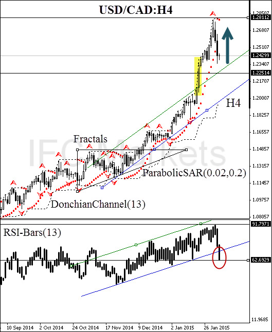 techniacl-analysis-charts-usd-cad