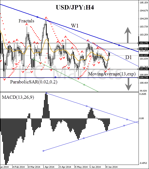 Usd yen forex nuus