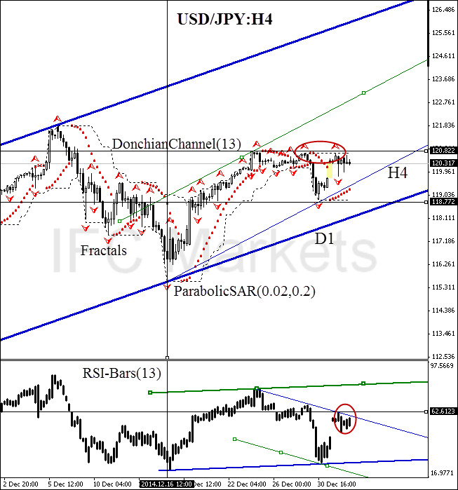 USD/JPY currency pair