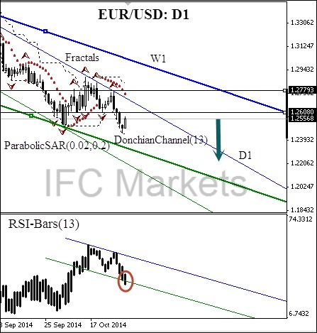 EUR/USD Currency Pair