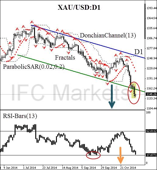Xau usd chart forex