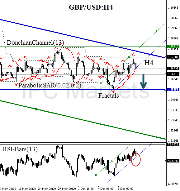 technical-analysis-charts-gbp-usd