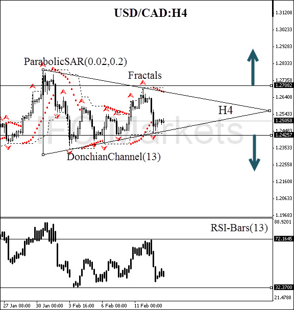 Technical-Anaysis-Charts-USD/CAD