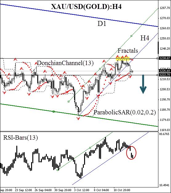 gold-technical-analysis-xau-usd-chart