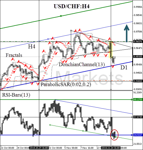 technical-analysis-chart-usd-chf