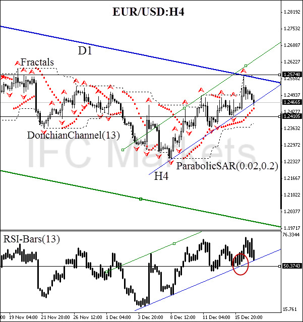 technical-analysis-charts-EUR-USD