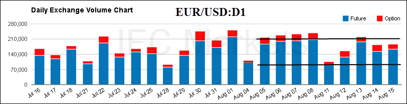 eurusd-daily-exchange-volume-chart