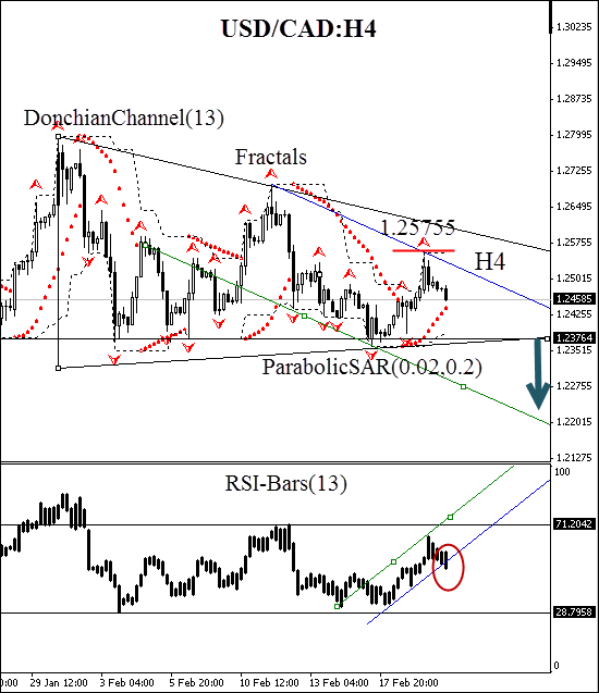 technical-analysis-charts-usd-cad