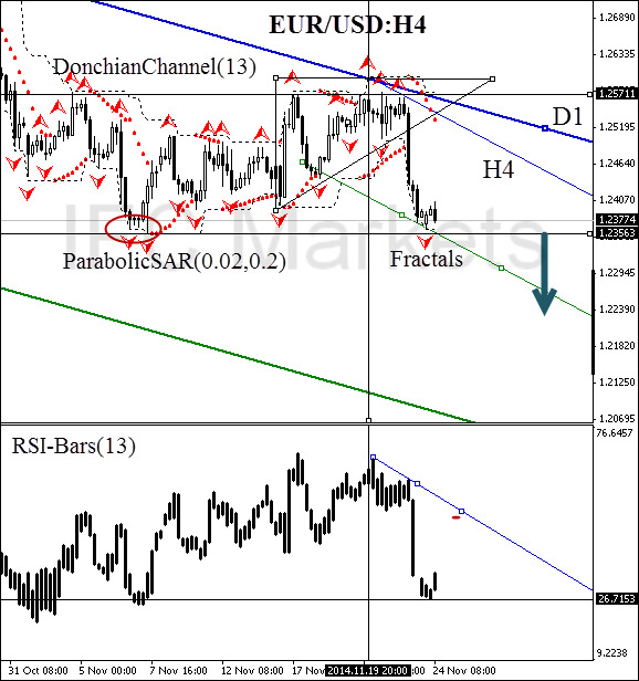 tachnical-analysis-charts-EUR-USD