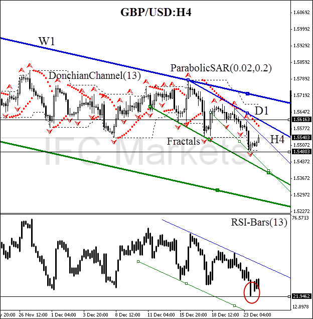 tecnhical-analysis-charts-gbp-usd