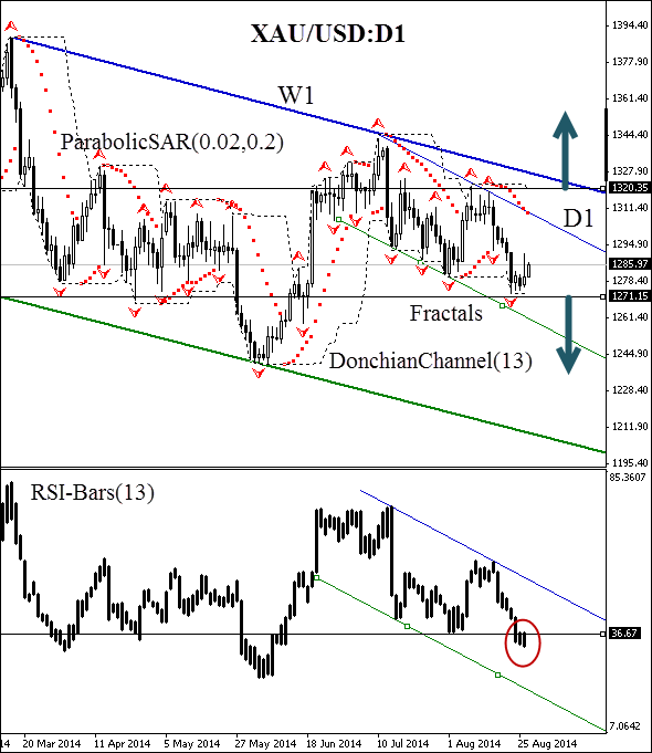 Forex technical analysis gold